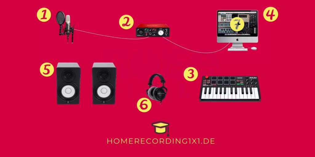 Homestudio einrichten 10: Tonstudio GUIDE für Einsteiger
