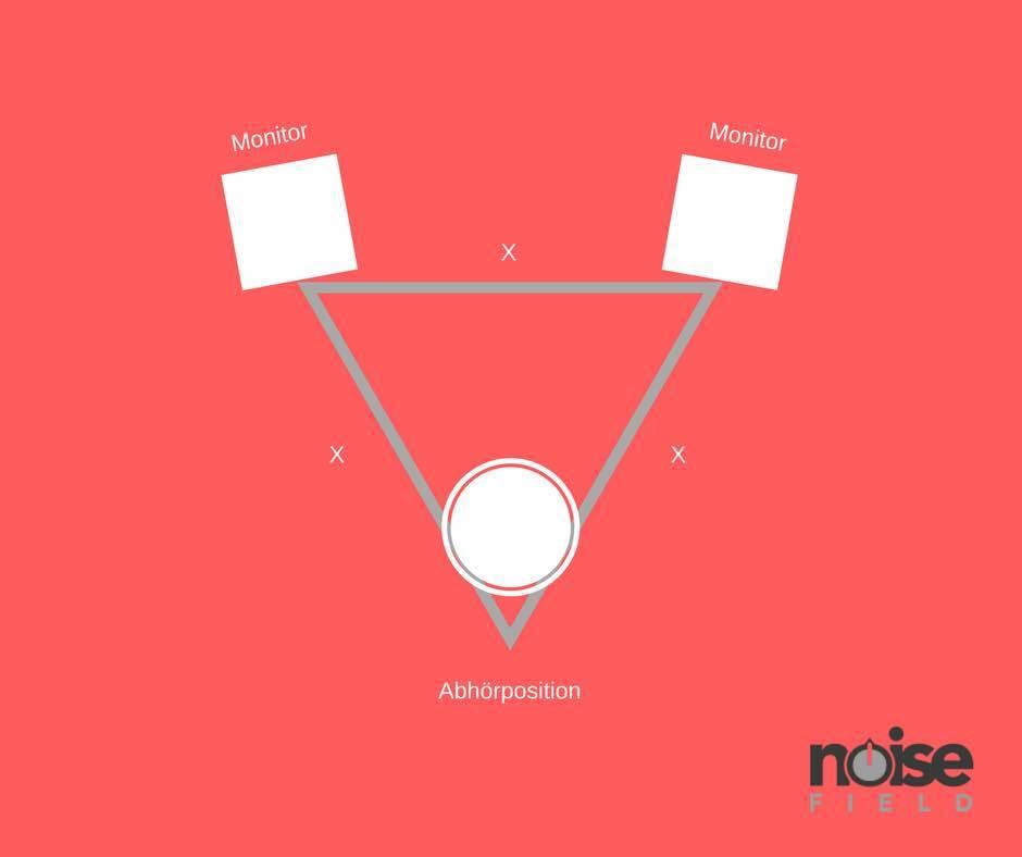 Homestudio einrichten Studio Monitorboxen abhörposition